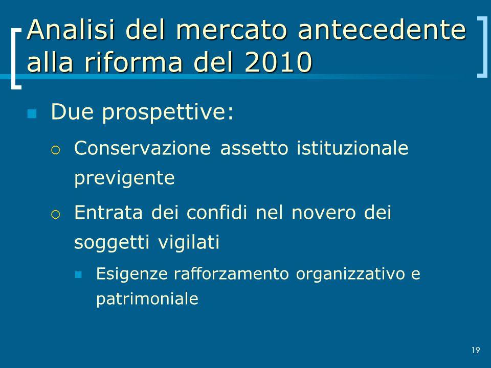 Analisi del mercato antecedente alla riforma del 2010