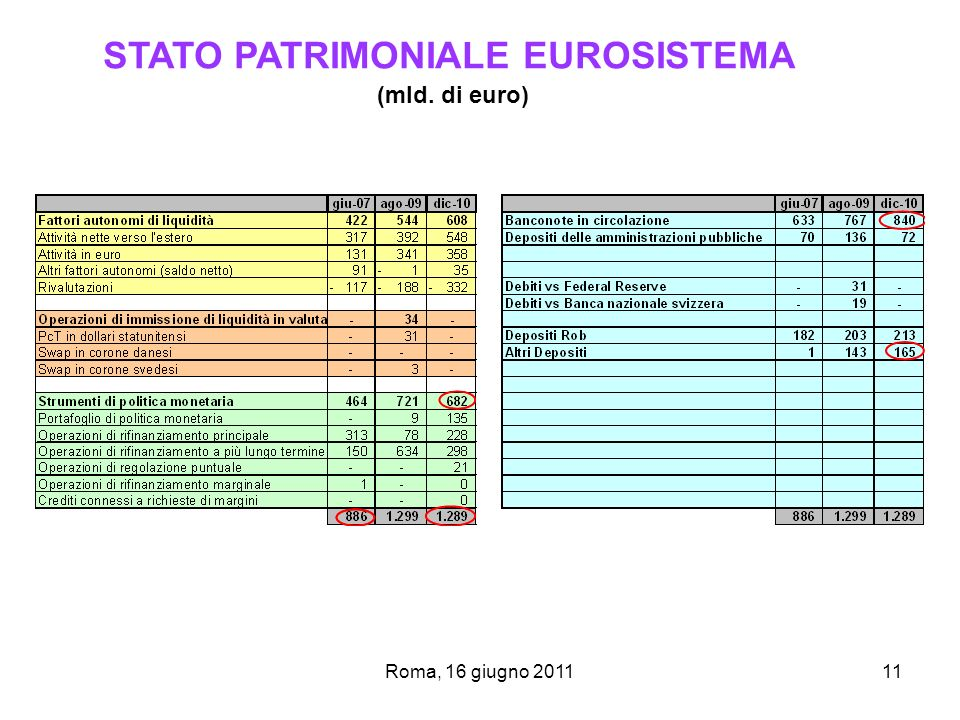 STATO PATRIMONIALE EUROSISTEMA (mld. di euro)