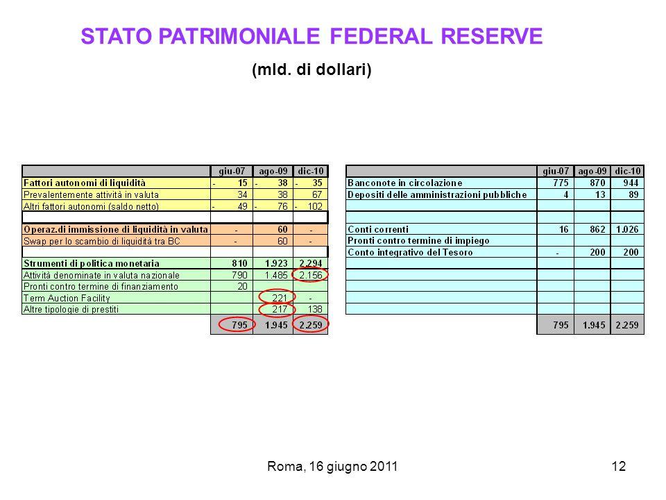 STATO PATRIMONIALE FEDERAL RESERVE