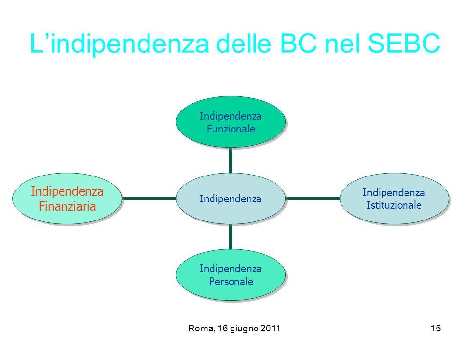 L'indipendenza delle BC nel SEBC