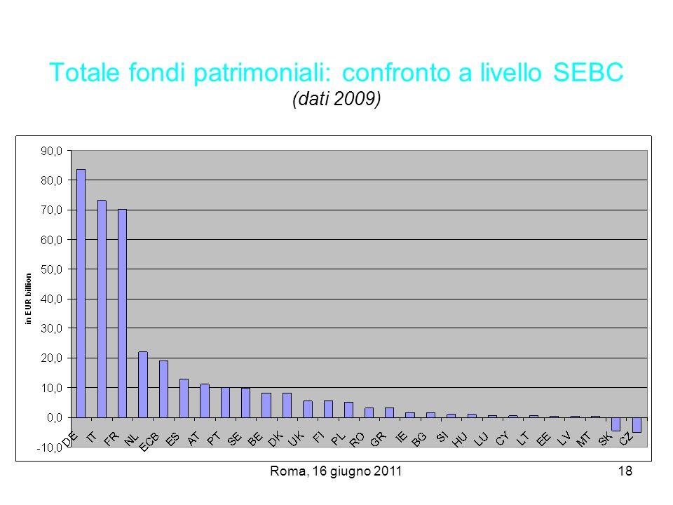 Totale fondi patrimoniali: confronto a livello SEBC (dati 2009)