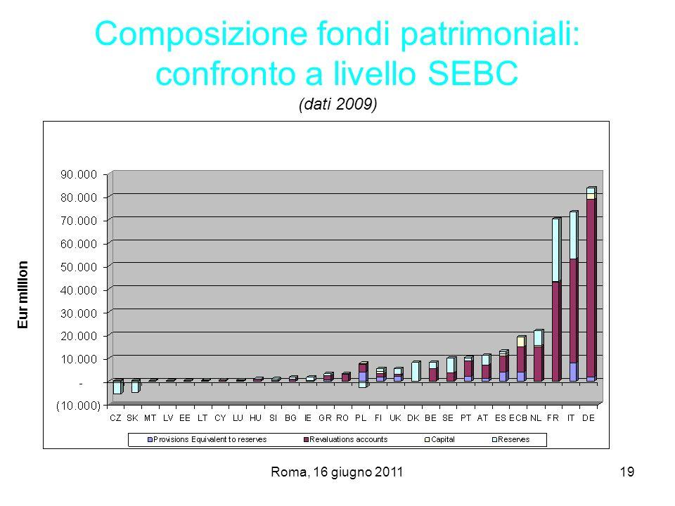 Composizione fondi patrimoniali: confronto a livello SEBC (dati 2009)