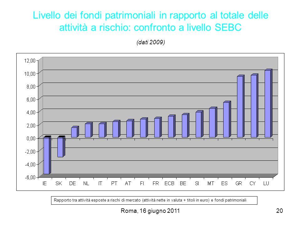 Livello dei fondi patrimoniali in rapporto al totale delle attività a rischio: confronto a livello SEBC (dati 2009)