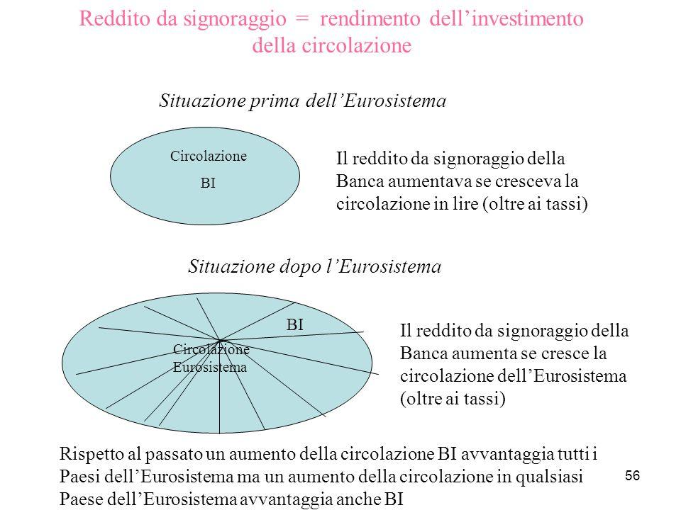 Reddito da signoraggio = rendimento dell'investimento della circolazione