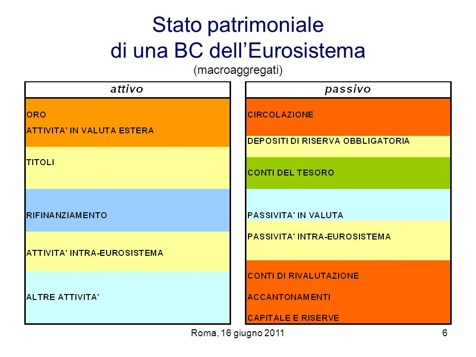 Stato patrimoniale di una BC dell'Eurosistema (macroaggregati)