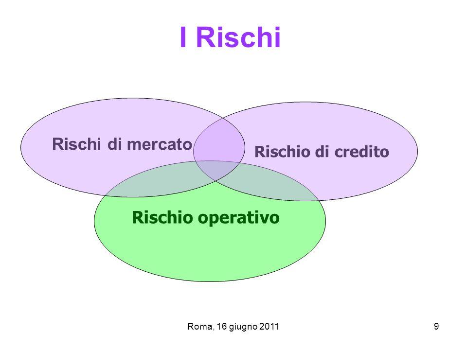 I Rischi Rischi di mercato Rischio operativo Rischio di credito