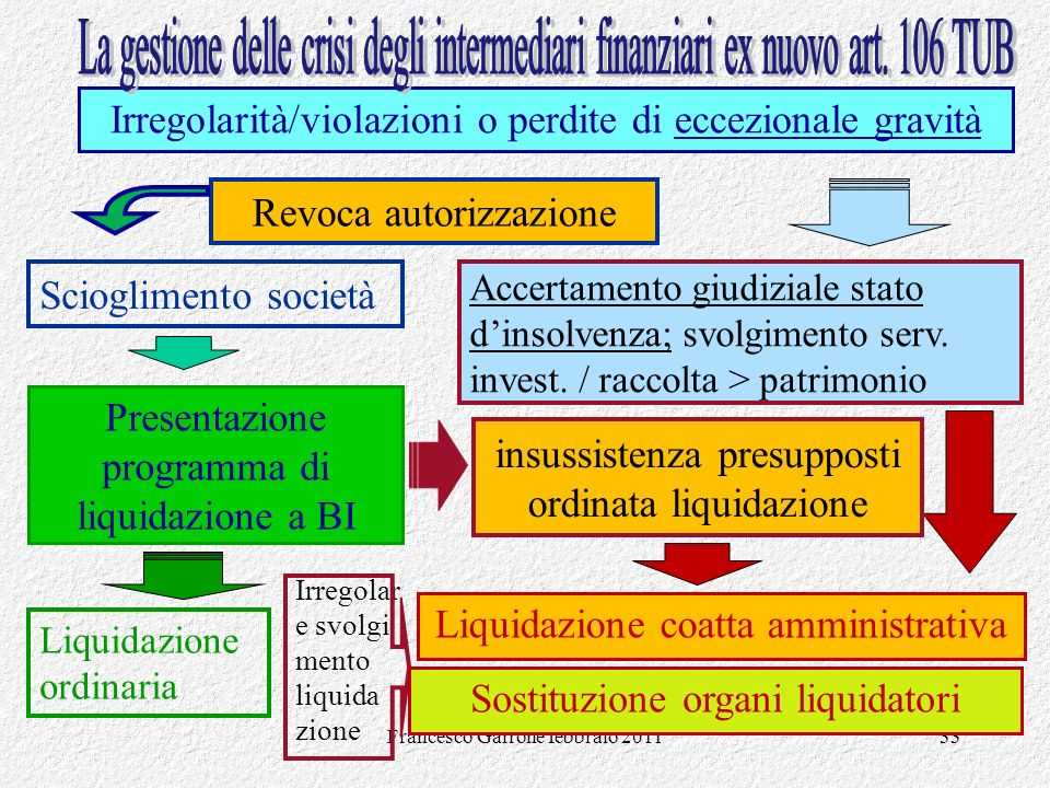 La gestione delle crisi degli intermediari finanziari ex nuovo art