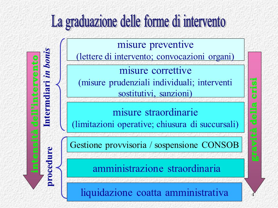 intensità dell'intervento