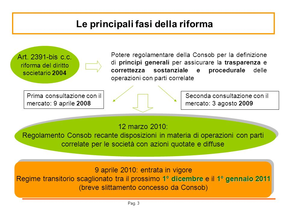 Le principali fasi della riforma
