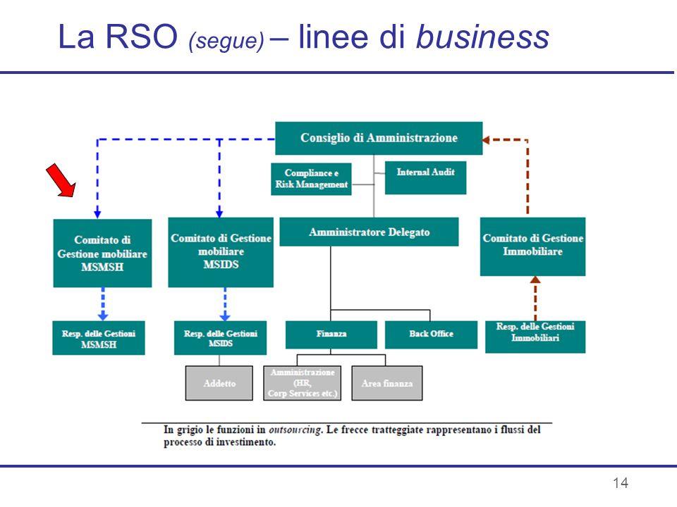 La RSO (segue) – linee di business