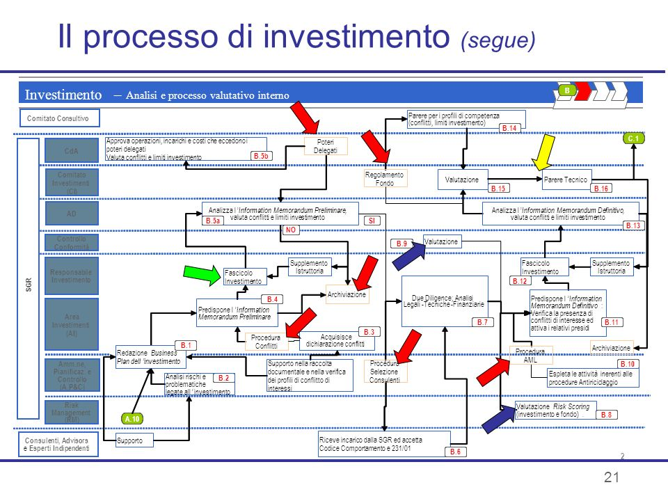 Il processo di investimento (segue)