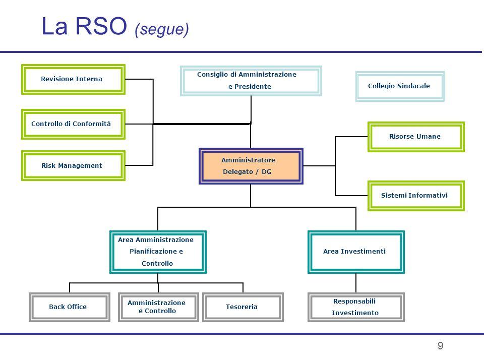 La RSO (segue) Consiglio di Amministrazione Revisione Interna