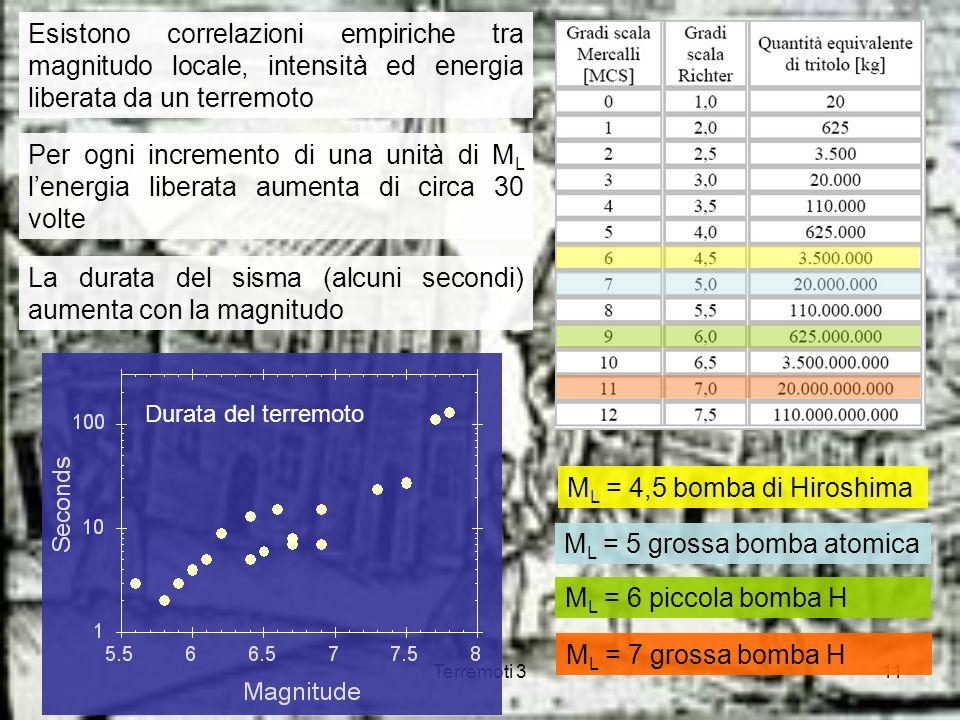 La durata del sisma (alcuni secondi) aumenta con la magnitudo