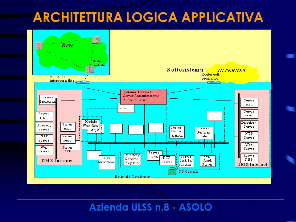 ARCHITETTURA LOGICA APPLICATIVA