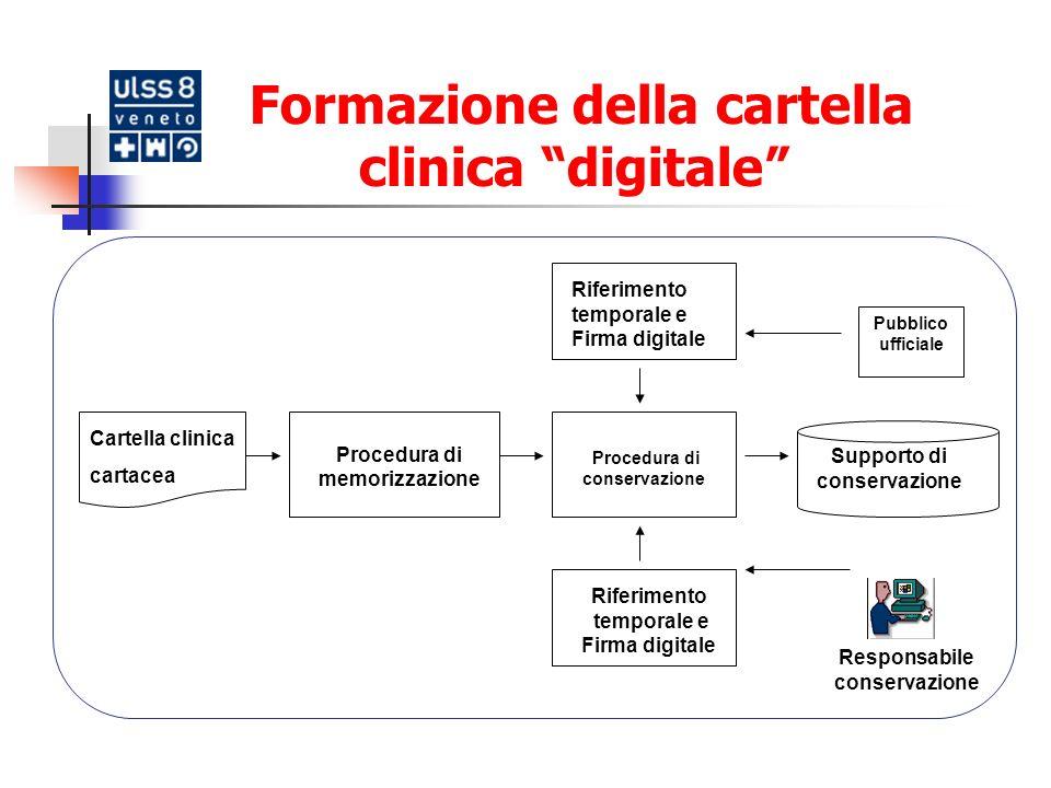 Formazione della cartella clinica digitale