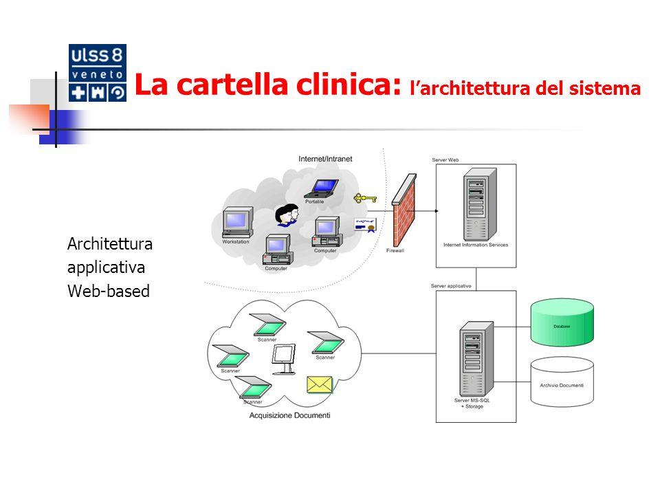 La cartella clinica: l'architettura del sistema