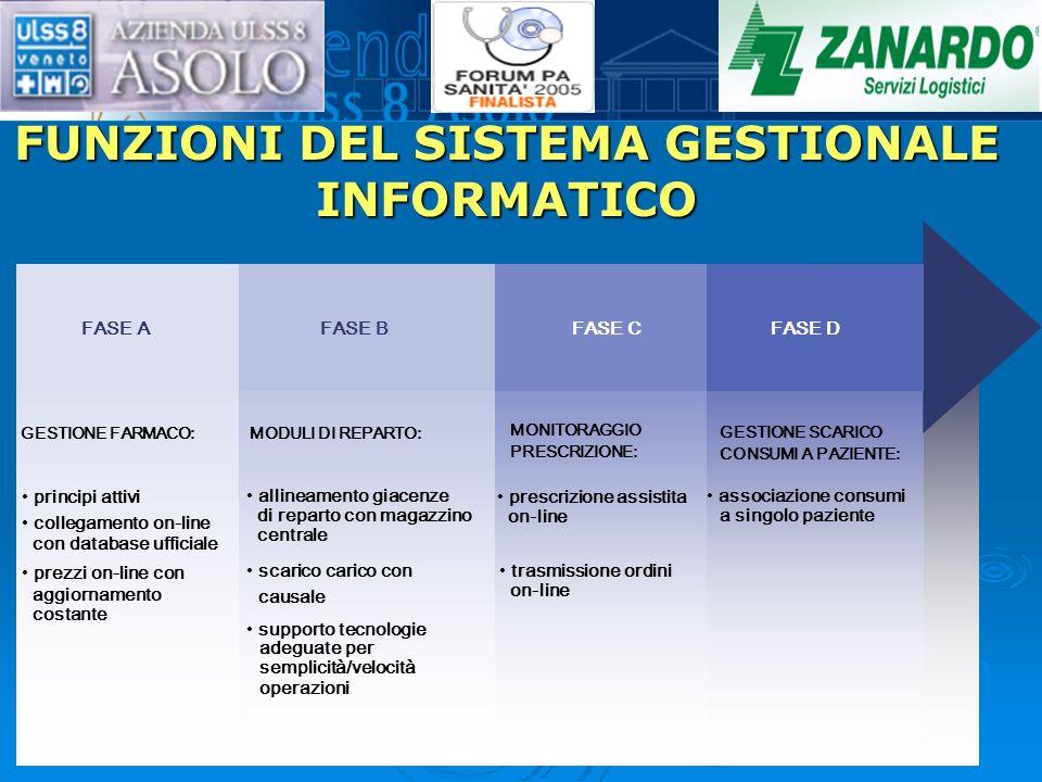 FUNZIONI DEL SISTEMA GESTIONALE INFORMATICO