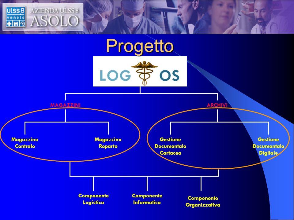 Progetto MAGAZZINI ARCHIVI Magazzino Centrale Magazzino Reparto