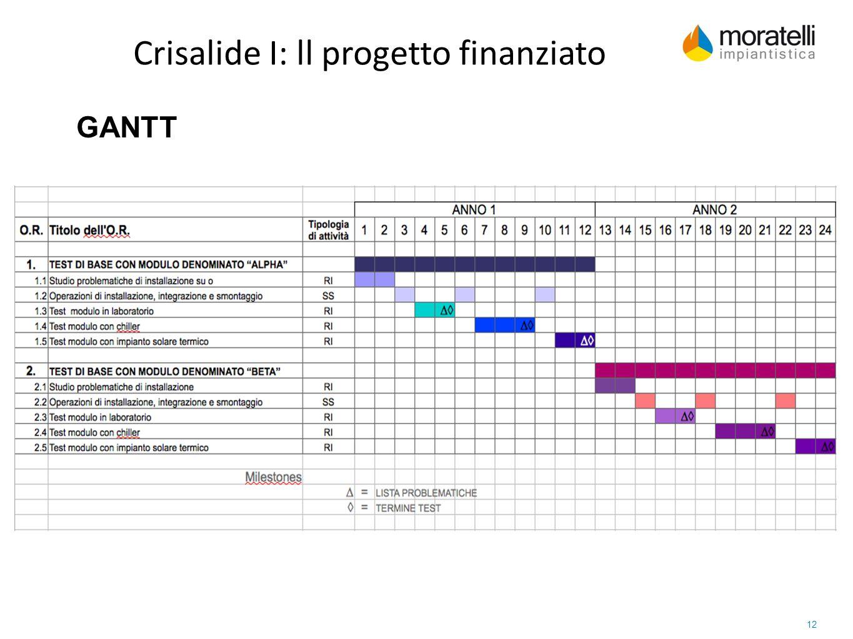 Crisalide I: ll progetto finanziato