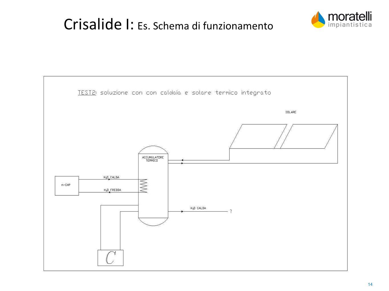 Crisalide I: Es. Schema di funzionamento