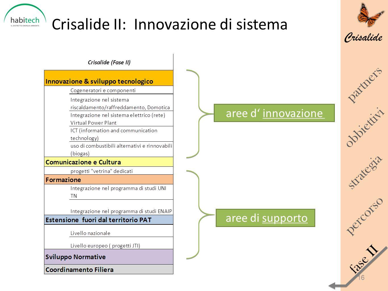 Crisalide II: Innovazione di sistema