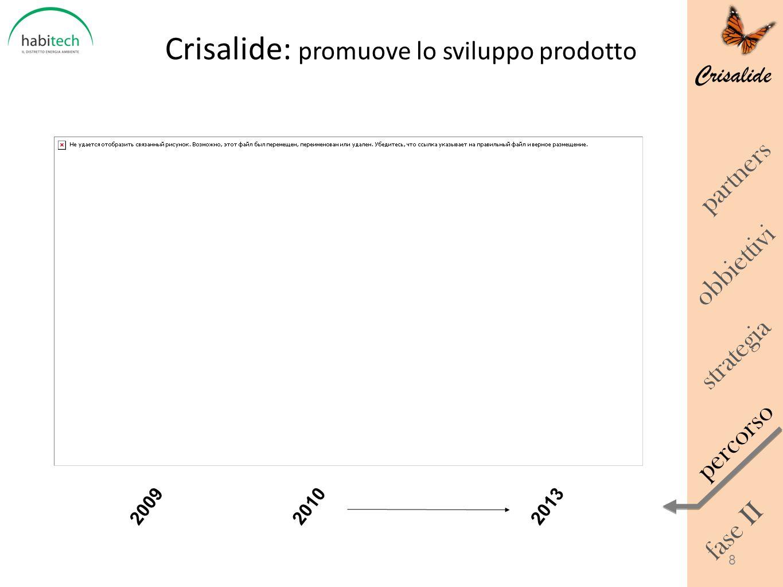 Crisalide: promuove lo sviluppo prodotto