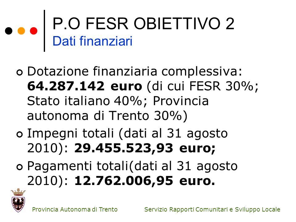 P.O FESR OBIETTIVO 2 Dati finanziari