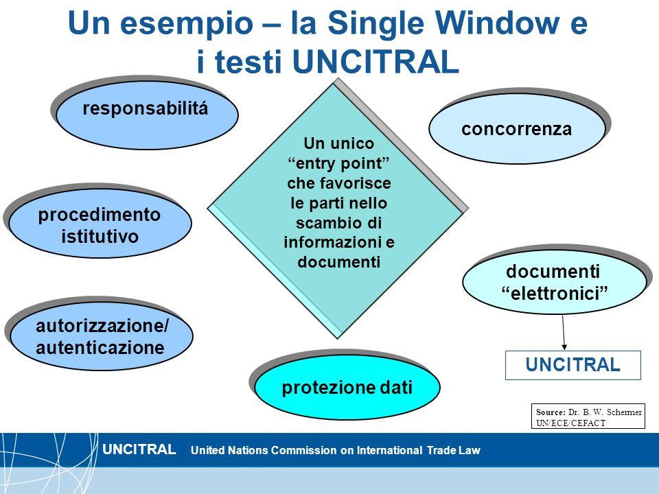 Un esempio – la Single Window e i testi UNCITRAL