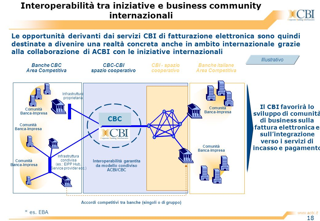 Interoperabilità tra iniziative e business community internazionali