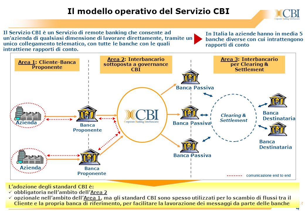 Il modello operativo del Servizio CBI