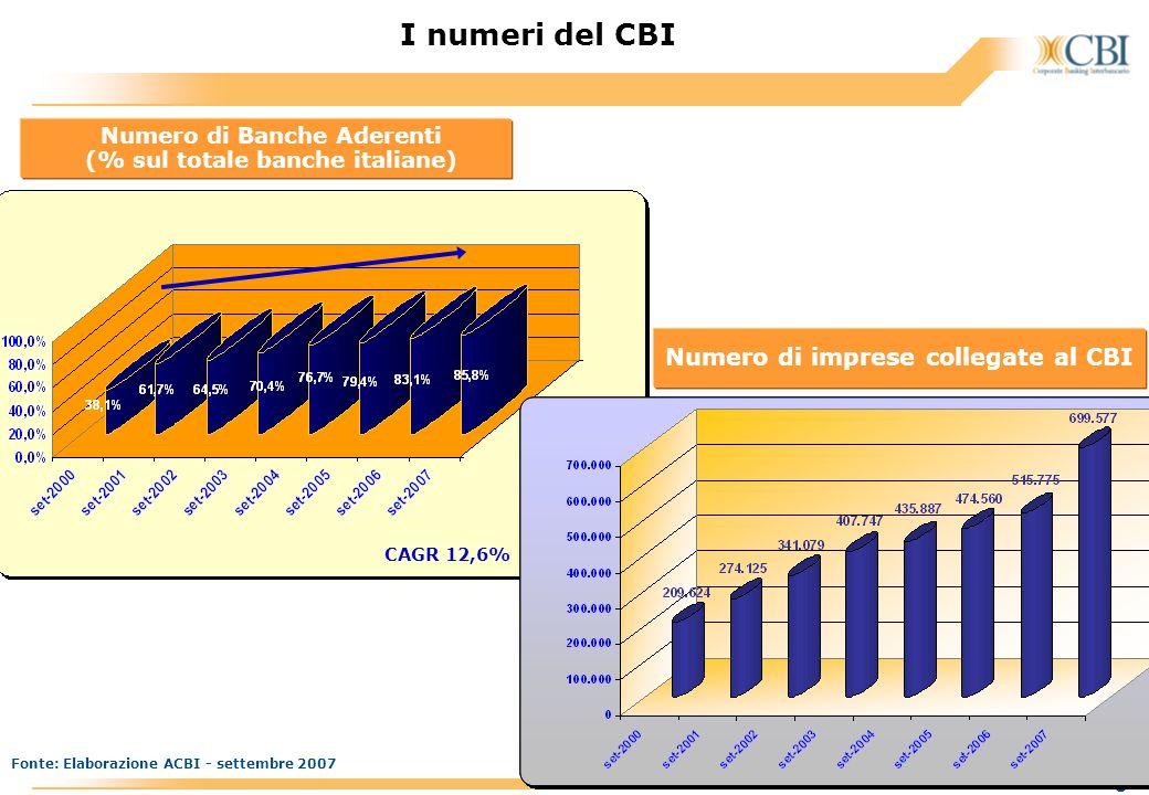 I numeri del CBI Numero di imprese collegate al CBI