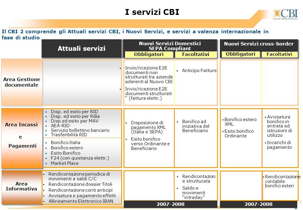 I servizi CBI Attuali servizi