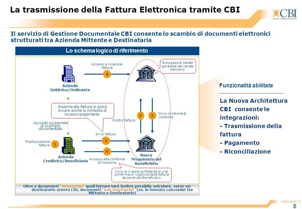 La trasmissione della Fattura Elettronica tramite CBI