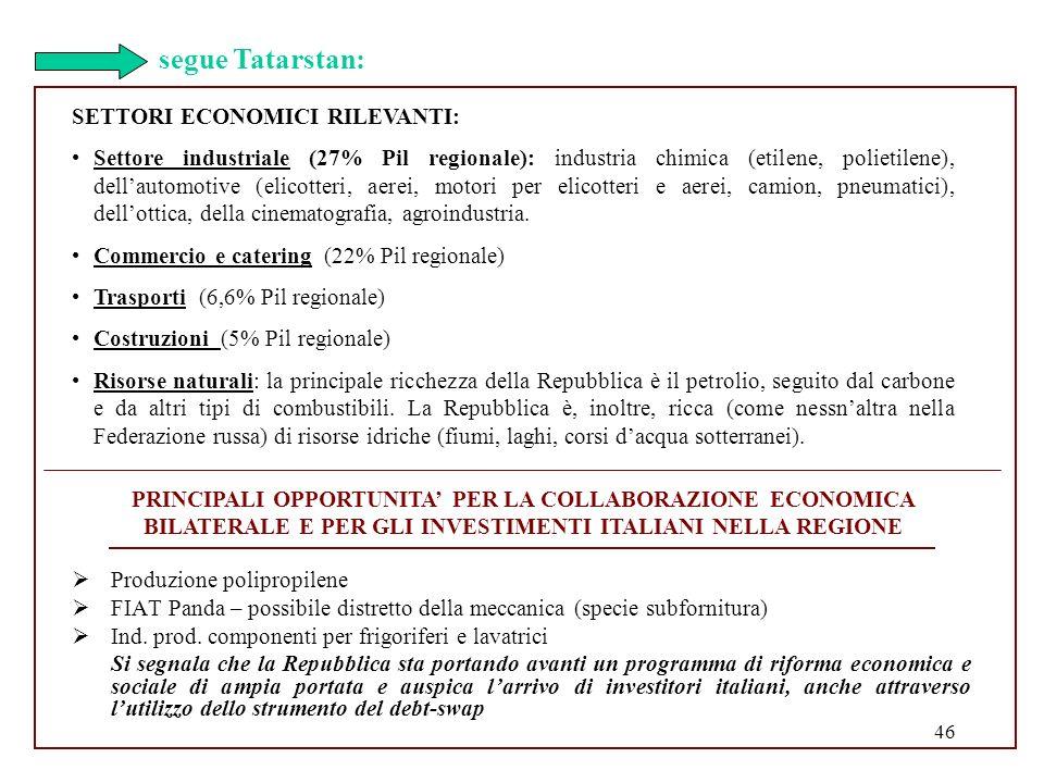segue Tatarstan: SETTORI ECONOMICI RILEVANTI: