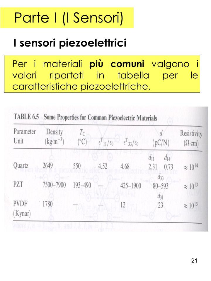 Parte I (I Sensori) I sensori piezoelettrici