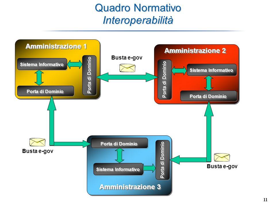 Quadro Normativo Interoperabilità