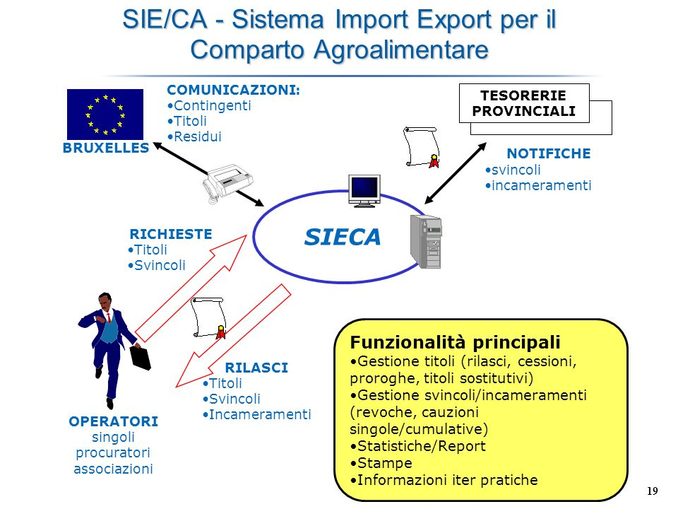 SIE/CA - Sistema Import Export per il Comparto Agroalimentare