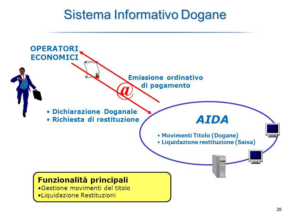 Sistema Informativo Dogane