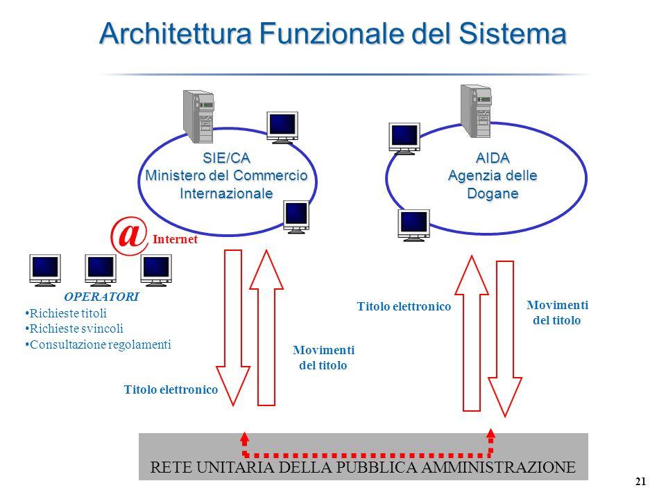 Architettura Funzionale del Sistema