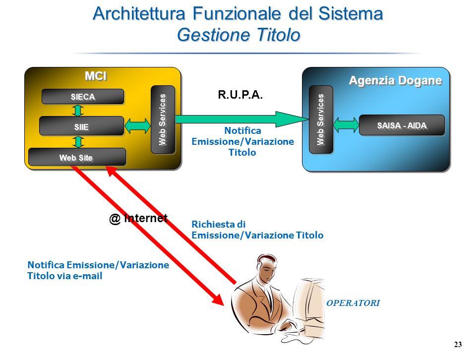 Architettura Funzionale del Sistema Gestione Titolo