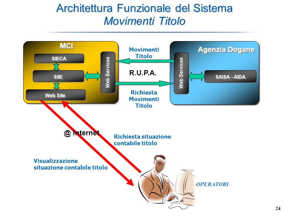 Architettura Funzionale del Sistema Movimenti Titolo
