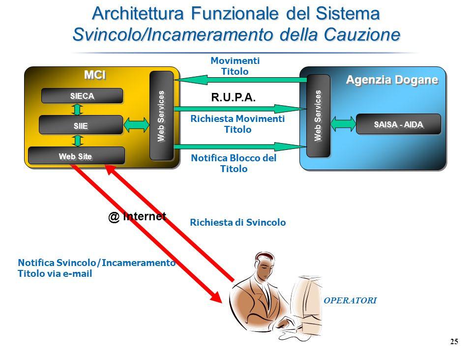 Architettura Funzionale del Sistema Svincolo/Incameramento della Cauzione