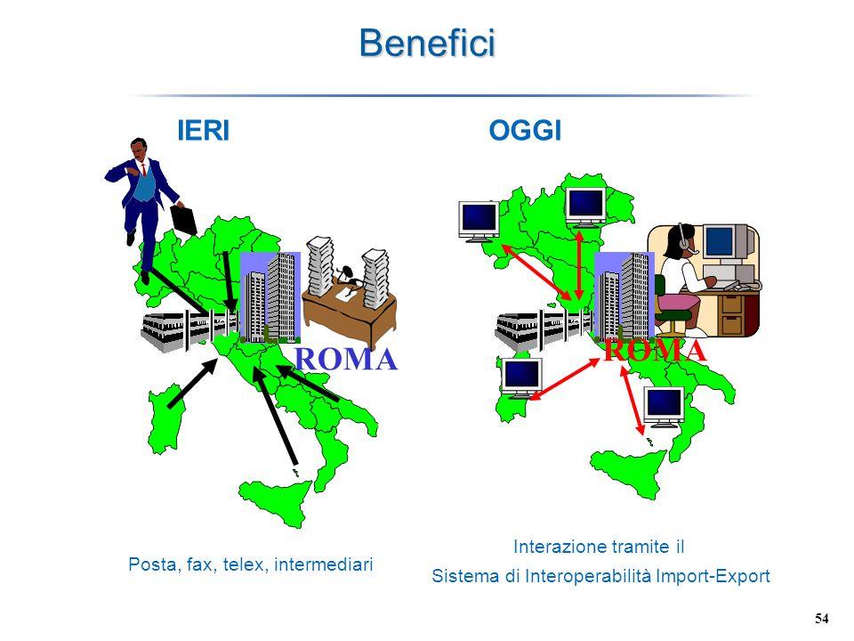 Benefici ROMA ROMA IERI OGGI Interazione tramite il