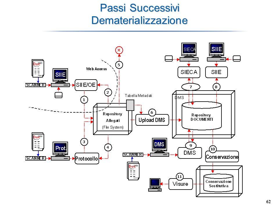 Passi Successivi Dematerializzazione