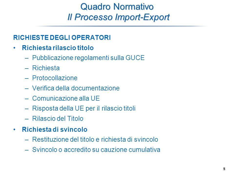 Quadro Normativo Il Processo Import-Export