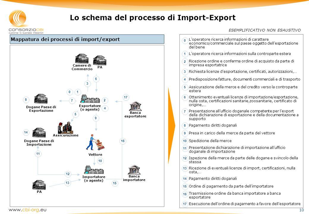 Lo schema del processo di Import-Export