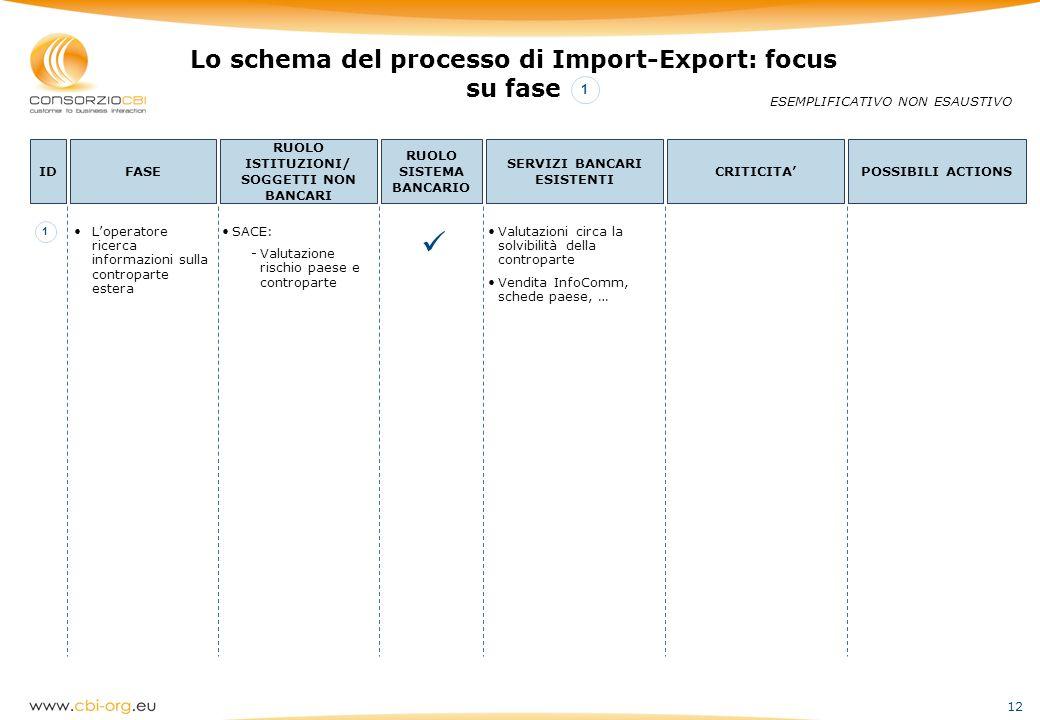  Lo schema del processo di Import-Export: focus su fase 1