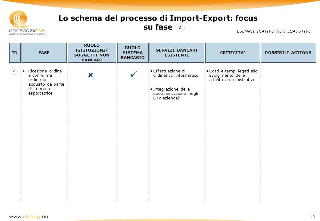   Lo schema del processo di Import-Export: focus su fase 2