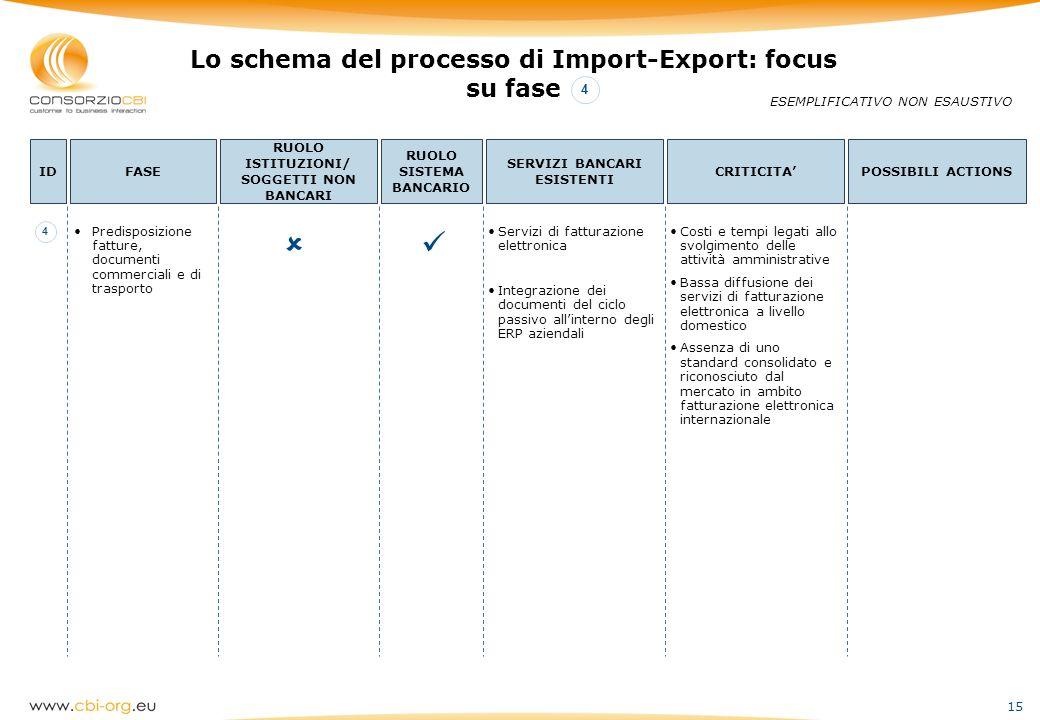   Lo schema del processo di Import-Export: focus su fase 4