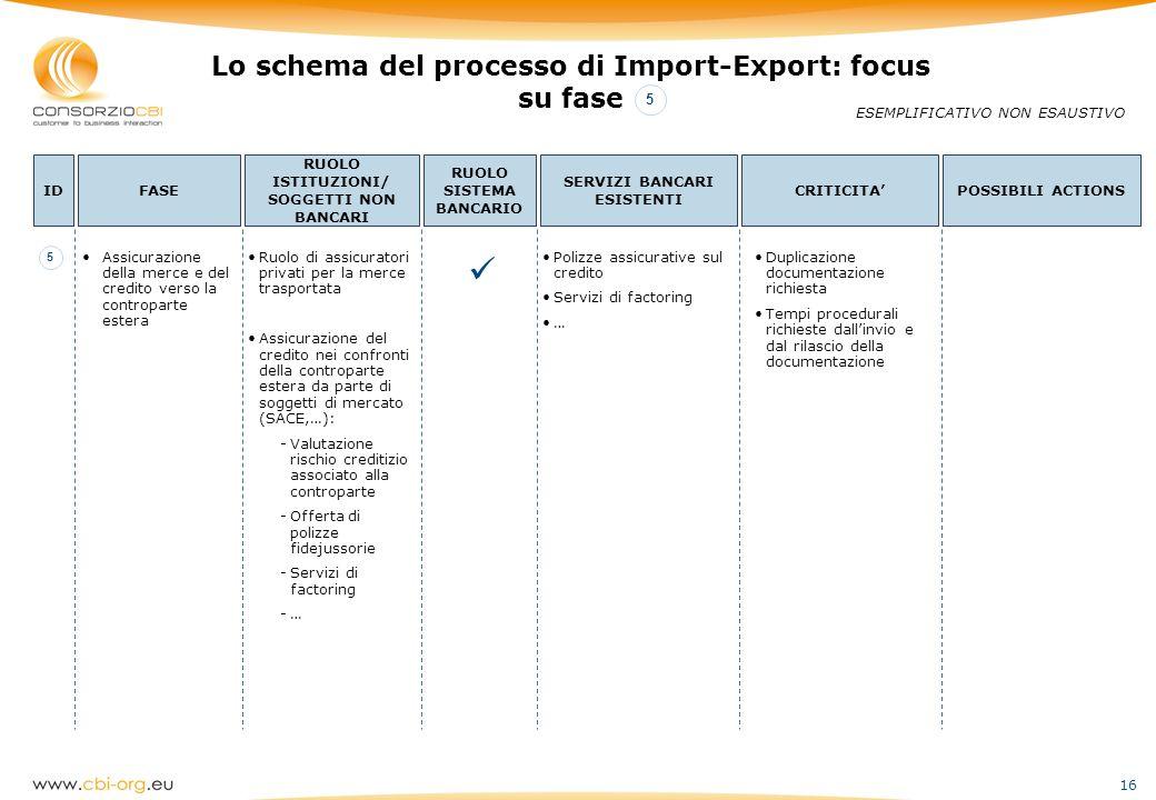  Lo schema del processo di Import-Export: focus su fase 5